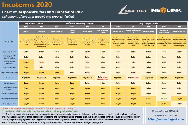 Tabla de Incoterms 2020