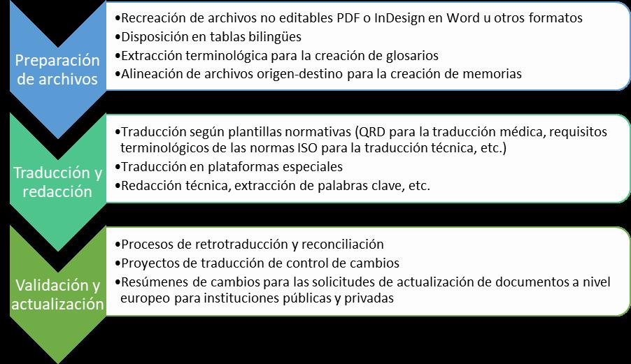 servicios traducción grandes cuentas