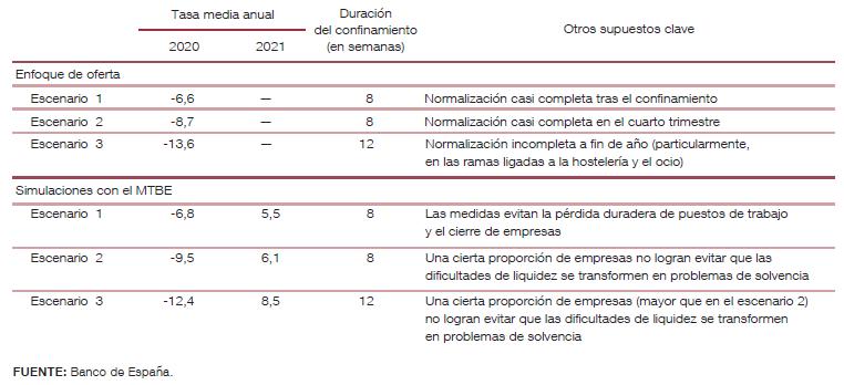 Estimaciones PIB del BE tras el COVID-19
