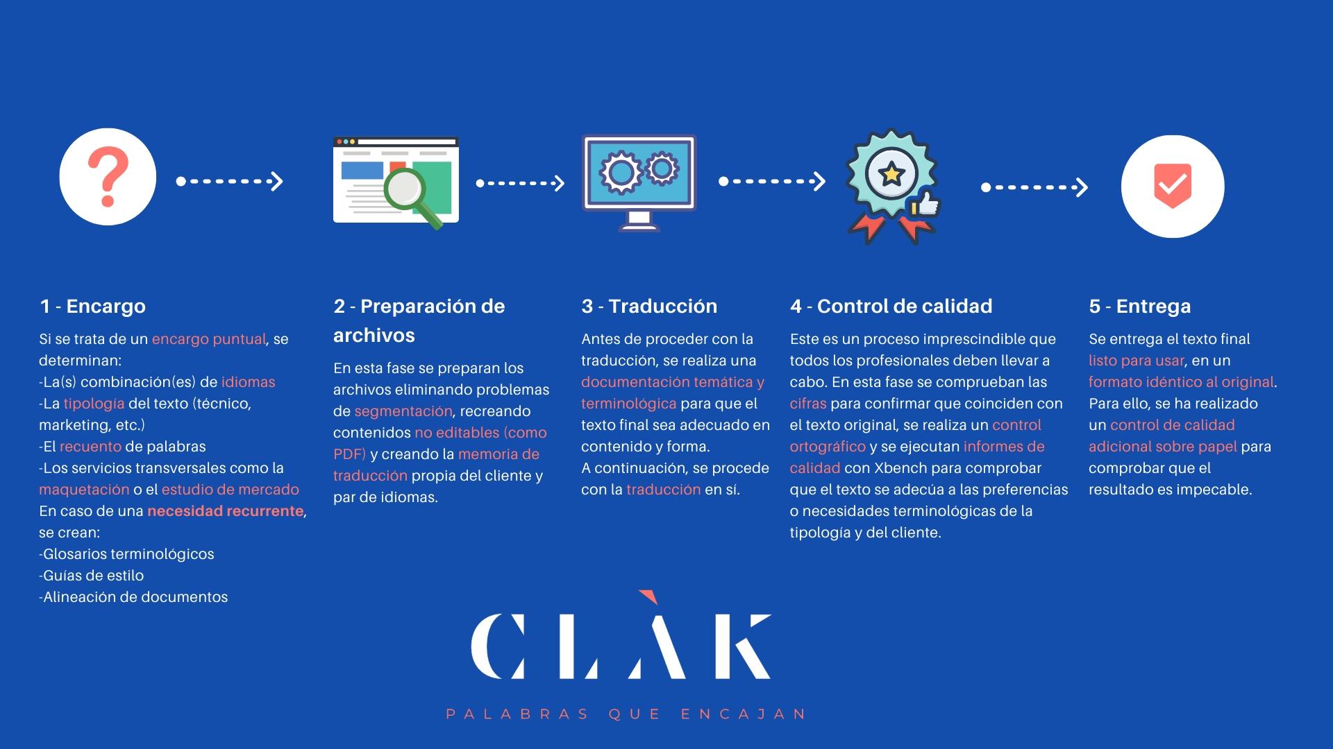 Fases proceso traducción CLAK